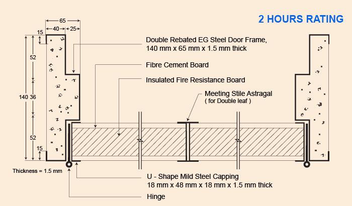 Fire Rated Amp Fire Resistant Door Set Midah Industries